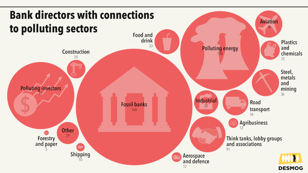 Graphic showing bank directors with connections to polluting ssectors